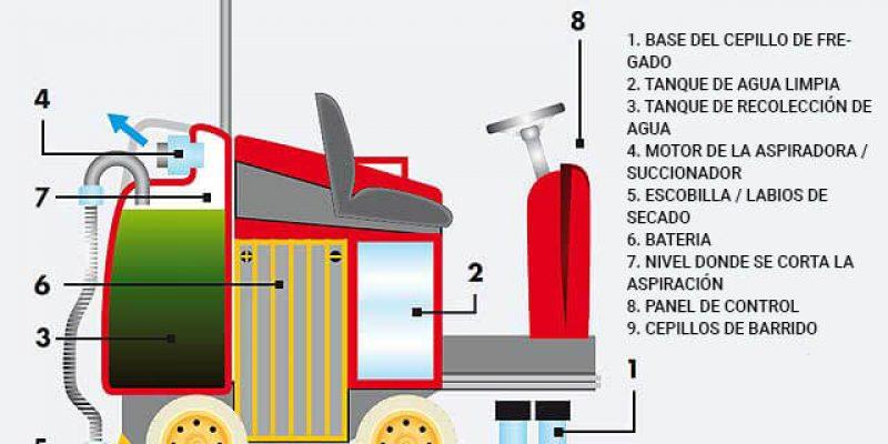 como funciona fregadora suelo